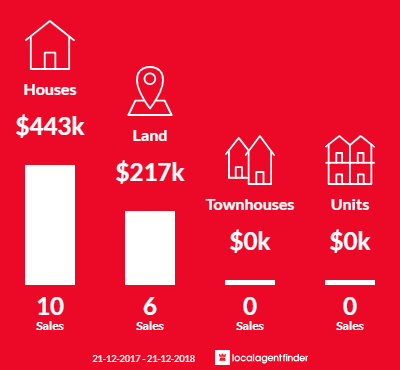 Average sales prices and volume of sales in Forcett, TAS 7173