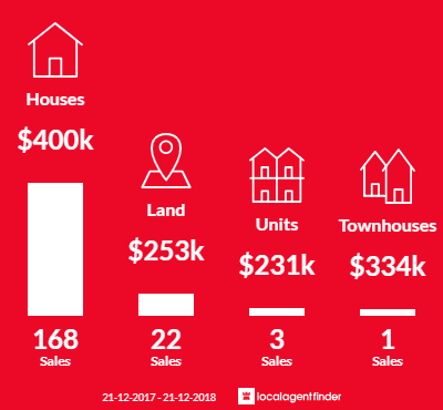 Average sales prices and volume of sales in Forrestfield, WA 6058