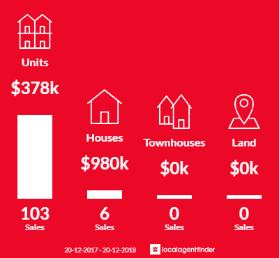 Average sales prices and volume of sales in Fortitude Valley, QLD 4006