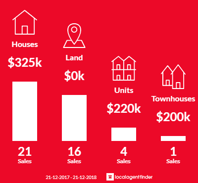 Average sales prices and volume of sales in Foster, VIC 3960