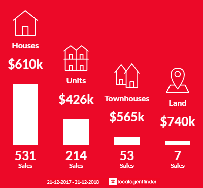 Average sales prices and volume of sales in Frankston, VIC 3199