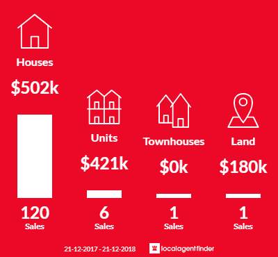 Average sales prices and volume of sales in Frankston North, VIC 3200