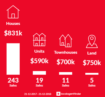 Average sales prices and volume of sales in Frankston South, VIC 3199