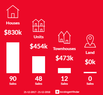 Average sales prices and volume of sales in Fremantle, WA 6160
