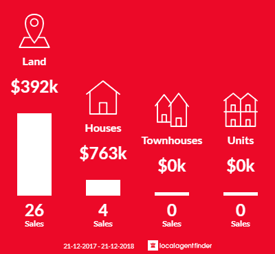 Average sales prices and volume of sales in Fyansford, VIC 3218
