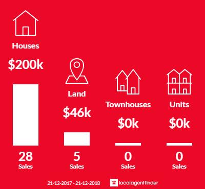 Average sales prices and volume of sales in Gagebrook, TAS 7030