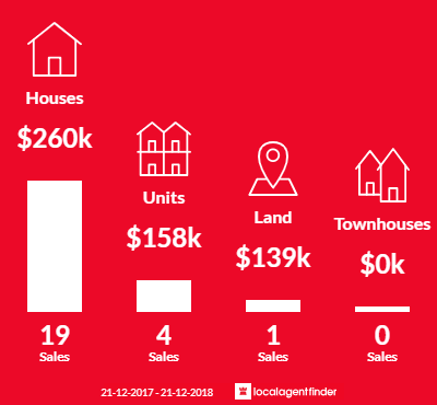Average sales prices and volume of sales in Garbutt, QLD 4814