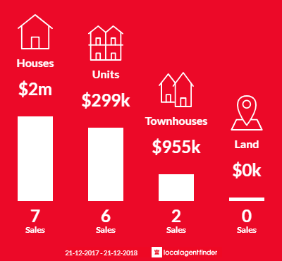 Average sales prices and volume of sales in Gardenvale, VIC 3185