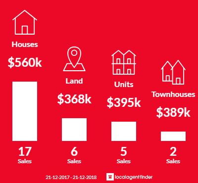 Average sales prices and volume of sales in Garfield, VIC 3814