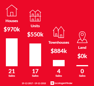 Average sales prices and volume of sales in Garran, ACT 2605
