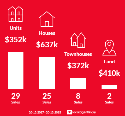 Average sales prices and volume of sales in Gaythorne, QLD 4051