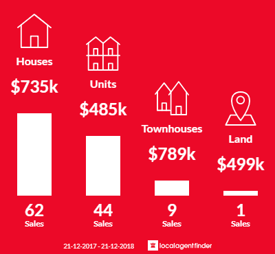 Average sales prices and volume of sales in Geelong, VIC 3220