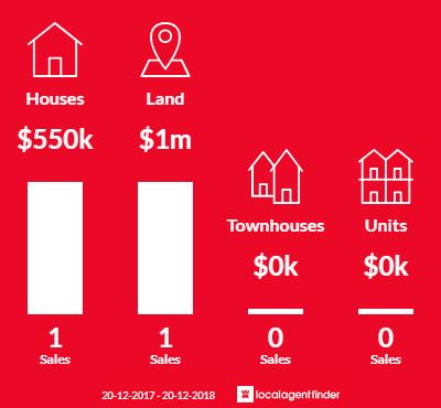 Average sales prices and volume of sales in Geham, QLD 4352