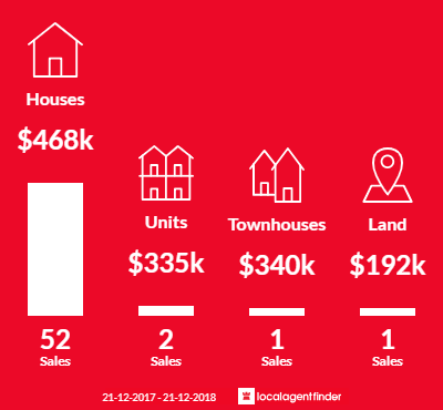Average sales prices and volume of sales in Geilston Bay, TAS 7015