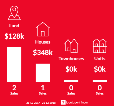 Average sales prices and volume of sales in Gellibrand, VIC 3239
