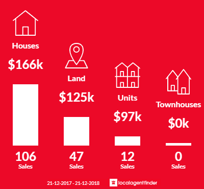 Average sales prices and volume of sales in George Town, TAS 7253