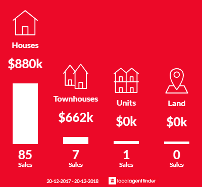 Average sales prices and volume of sales in Georges Hall, NSW 2198