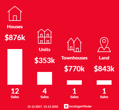 Average sales prices and volume of sales in Gilberton, SA 5081