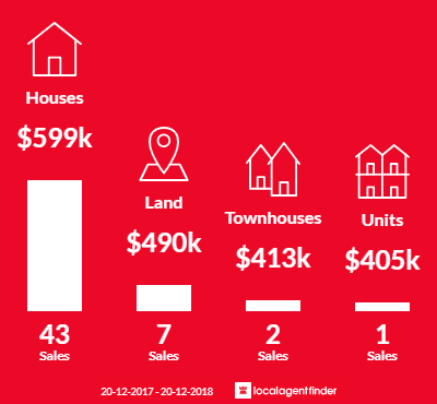 Average sales prices and volume of sales in Gilston, QLD 4211