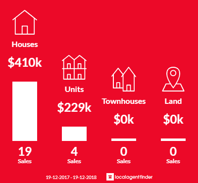 Average sales prices and volume of sales in Girards Hill, NSW 2480