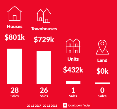 Average sales prices and volume of sales in Girraween, NSW 2145