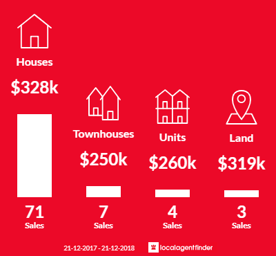 Average sales prices and volume of sales in Girrawheen, WA 6064