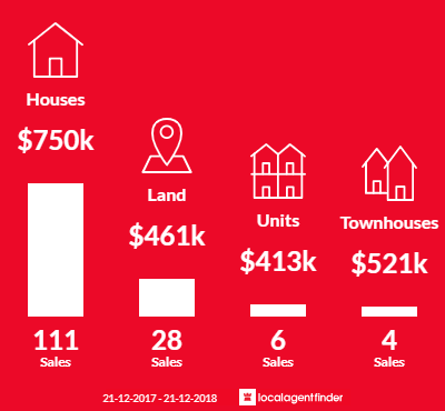 Average sales prices and volume of sales in Gisborne, VIC 3437
