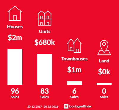Average sales prices and volume of sales in Gladesville, NSW 2111