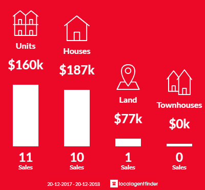 Average sales prices and volume of sales in Gladstone Central, QLD 4680