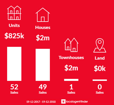 Average sales prices and volume of sales in Glebe, NSW 2037