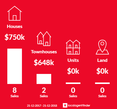 Average sales prices and volume of sales in Glebe, TAS 7000