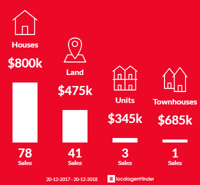 Average sales prices and volume of sales in Gledswood Hills, NSW 2557