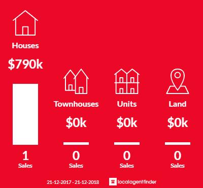 Average sales prices and volume of sales in Glen Alvie, VIC 3979