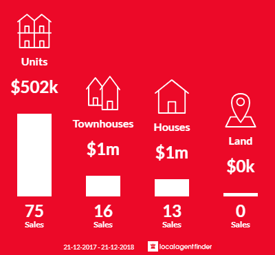 Average sales prices and volume of sales in Glen Huntly, VIC 3163