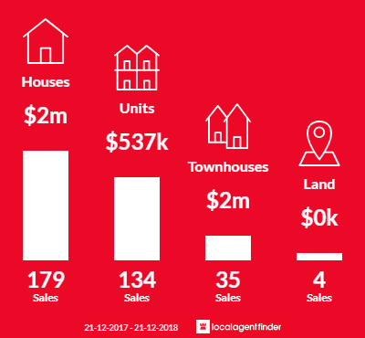 Average sales prices and volume of sales in Glen Iris, VIC 3146