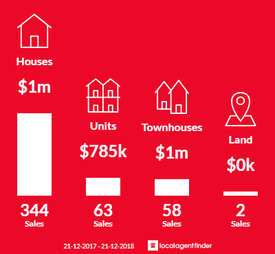 Average sales prices and volume of sales in Glen Waverley, VIC 3150