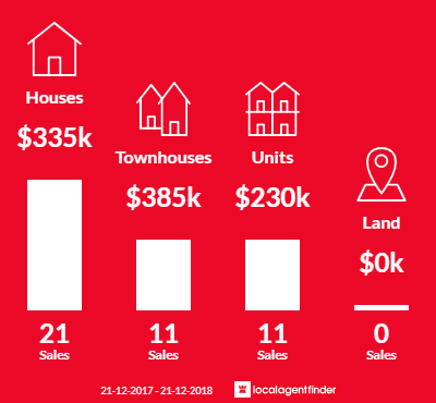 Average sales prices and volume of sales in Glendalough, WA 6016
