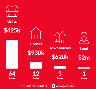 Average sales prices and volume of sales in Glenelg, SA 5045