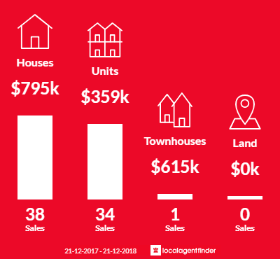 Average sales prices and volume of sales in Glenelg East, SA 5045