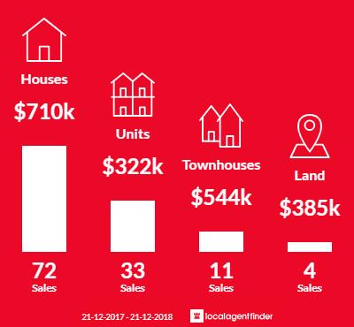 Average sales prices and volume of sales in Glenelg North, SA 5045