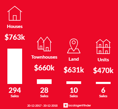 Average sales prices and volume of sales in Glenmore Park, NSW 2745