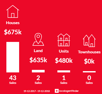 Average sales prices and volume of sales in Glenning Valley, NSW 2261
