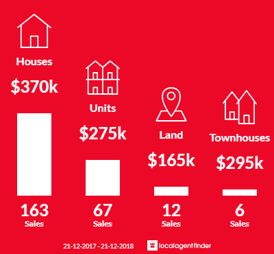 Average sales prices and volume of sales in Glenorchy, TAS 7010