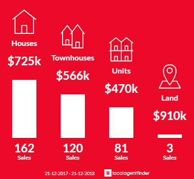 Average sales prices and volume of sales in Glenroy, VIC 3046