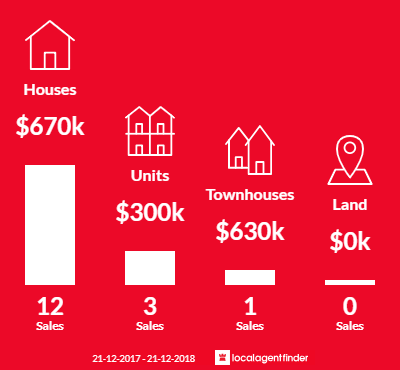 Average sales prices and volume of sales in Glynde, SA 5070