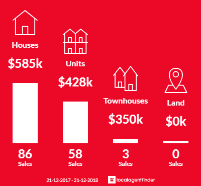 Average sales prices and volume of sales in Golden Beach, QLD 4551