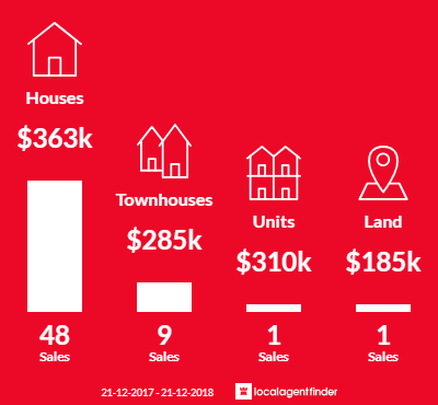 Average sales prices and volume of sales in Golden Point, VIC 3350