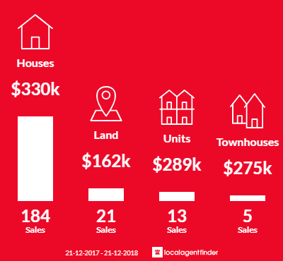 Average sales prices and volume of sales in Golden Square, VIC 3555
