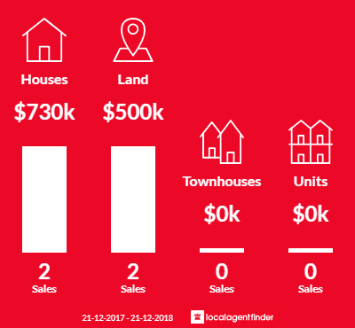 Average sales prices and volume of sales in Goldie, VIC 3435