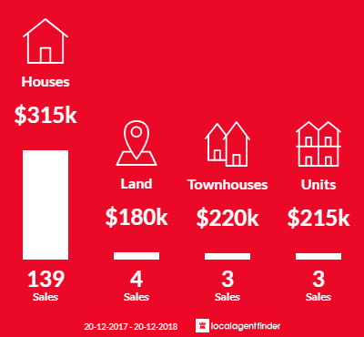 Average sales prices and volume of sales in Goodna, QLD 4300